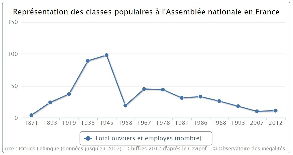 Inégalités observatoire diversité sociale employés ouvriers agriculteurs assemblée nationale législatives députés